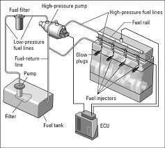 how do diesel engines work dummies a common rail fuel injection system