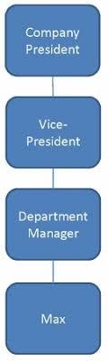 Decentralized Organization Definition Chart Video