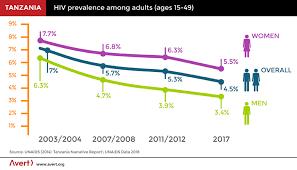 Hiv And Aids In Tanzania Avert
