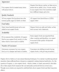 Organic Vs Conventional Foods Chart Organic Or Non Organic The Martha Review Organic Or Non