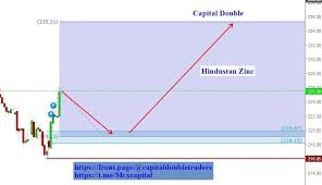 Zinc Chart Moneycontrol Hindzinc Buy Or Sell Hindzinc Share Price Discussion