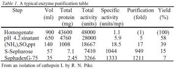 Protein Purification Chart The Purification Table Recombinant Protein