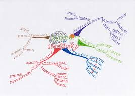 creativity and innovation mind map® examples mind mapping presentation on elements of creativity