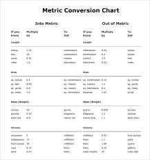 Chem Conversion Chart Pin By Jessica Auth On Chemistry Metric Conversion Chart