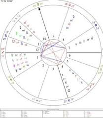 Birth Chart Details About Astrology Natal Chart Reading Birth Chart 25 30 Pgs