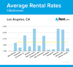 Average Rental Rates For A One Bedroom Apartment In Los Angeles, CA  Neighborhoods. #apartment #rent #renting #LA #California