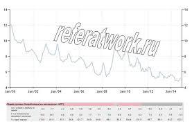 Безработица в России реферат курсовая работа диплом  Безработица в России 2014 курсовая работа реферат