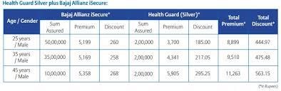 Bajaj Allianz Health Insurance Premium Chart Bajaj Allianz Total Health Secure Goal Combines Both Life
