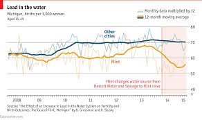 Lake Huron Water Levels Historical Chart Daily Chart The Water Crisis In Flint Michigan Has Had