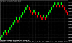 Offline Renko And Range Bar Charts On Metatrader 4