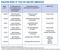 Radon Level Chart Radon Nchd