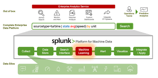 Splunk Data Science Interview Questions Acing Ai Medium