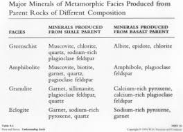 Metamorphic Facies Chart Metamorphism Diagrams
