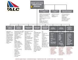 Amc Organization Chart Ppt Institutional Logistics Programs Centralized Service
