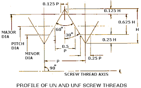 Acme Thread Chart Screws