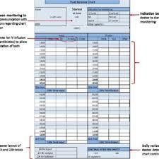 Fluid Chart Template New Fluid Balance Chart Download Scientific Diagram