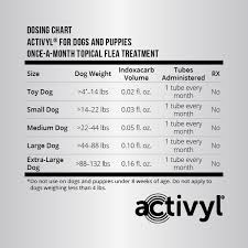 Activyl Topical Prices Reduced For A Limited Time
