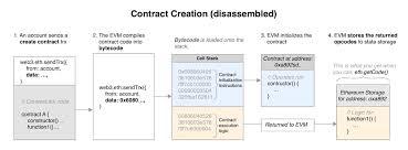 Opcode Chart Ethernaut Lvl 19 Magicnumber Walkthrough How To Deploy