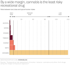 Cigarettes Vs Weed Chart Marijuana May Be Even Safer Than Previously Thought