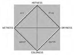 Diagram Of Aristotles Four Element Theory According To