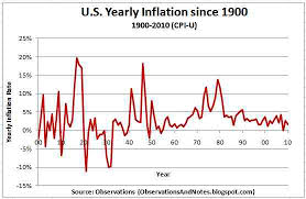 Annual Inflation Rate Chart 38 All Inclusive Annual Inflation Chart