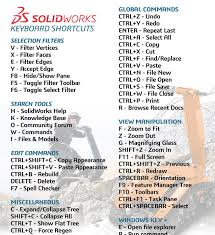 A coincident relationship, which tells solidworks that two points should. Solidworks Shortcuts Evided Solidworks Solidworks Tutorial Sheet Metal Drawing