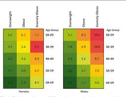 Healthy Weight Chart Australia Figure 2 From Impact Of Overweight Obesity And Severe