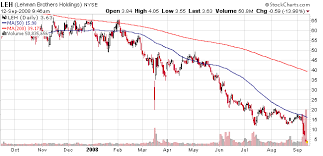 Lehman Brothers Stock Chart History Www Bedowntowndaytona Com