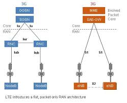 lte network architecture diagramceragon    s diagram of basic lte architecture demonstrates how lte flattens network architecture  the previous gateway gprs support node  ggsn  for connection