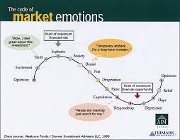 Visualizing Investors Emotions Monevator