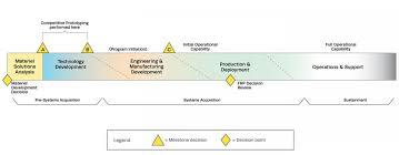 Performance Engineering Performance Engineering The Mitre Corporation