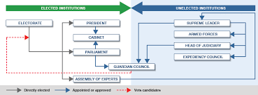Iranian Government Flow Chart Bbc News Guide How Iran Is Ruled