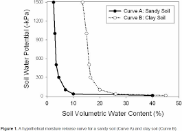 Water Potential Equation Scp Soil Water Content Potential Meter Ict International