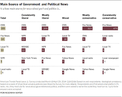 Media Bias Chart 2016 Political Polarization Media Habits Pew Research Center