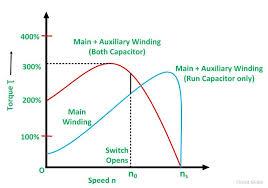 capacitor start capacitor run motor wiring diagram collection capacitor run motor wiring diagram capacitor start capacitor run motor wiring diagram download capacitor start capacitor run motor figure 2