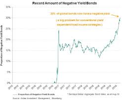 Global Bond Yields Chart The Bizarre World Of Negative Interest Rates Gopi