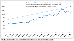 Ril Share Price Chart Reliance Industries Ltd Ril From Jio To Oil Groww