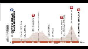 Giro del Delfinato 2017 6a tappa Villard les Dombes-La Motte Servolex (145  km) - YouTube
