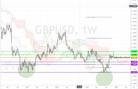 Gbp Usd Live Chart Investing Gbp Usd Analysis On Uk General Elections 2019 Ichimoku