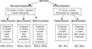 Урок химии по теме Основные классы неорганических соединений