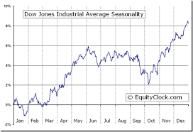 23 Thorough Dow Jones Industrial Average Ten Year Chart