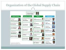 Schneider Organization Chart By Nader Hobballah The Supply Chain Of Schneider Electric