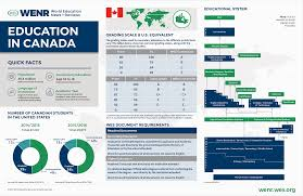 Saskatchewan Health Authority Organizational Chart Education In Canada Current Trends And Qualifications