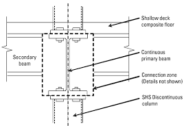 Ad 292 The Use Of Discontinuous Columns And Shallow Deck
