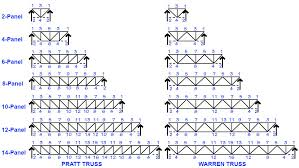 Angle Iron Span Chart Steel Truss Design Calculator