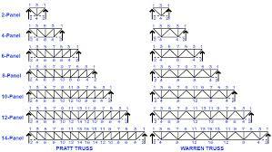 diagram showing pratt and warren trusses