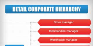 Retail Hierarchy Chart Retail Corporate Hierarchy Hierarchical Structures And Charts