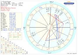 Psychic Intuitive Indicators Astrologers Community