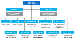 Samsung Corporate Structure Chart 2019