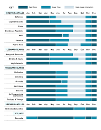 Dominican Republic Weather Year Round Chart Best Time To Visit The Caribbean Helping Dreamers Do